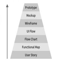 一个完整的UI设计流程是怎样的?